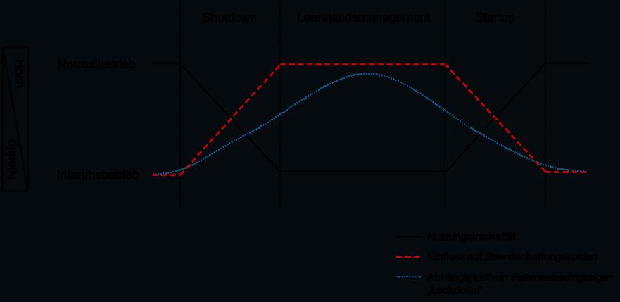 Interimsbetrieb 3-Phasen-Modell
