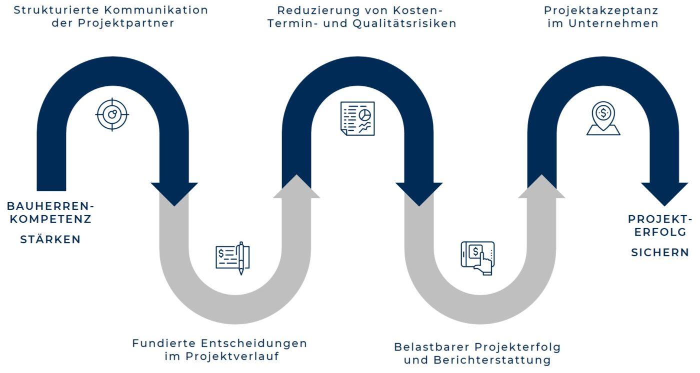 Bauherrenkompetenz Flowgraphik