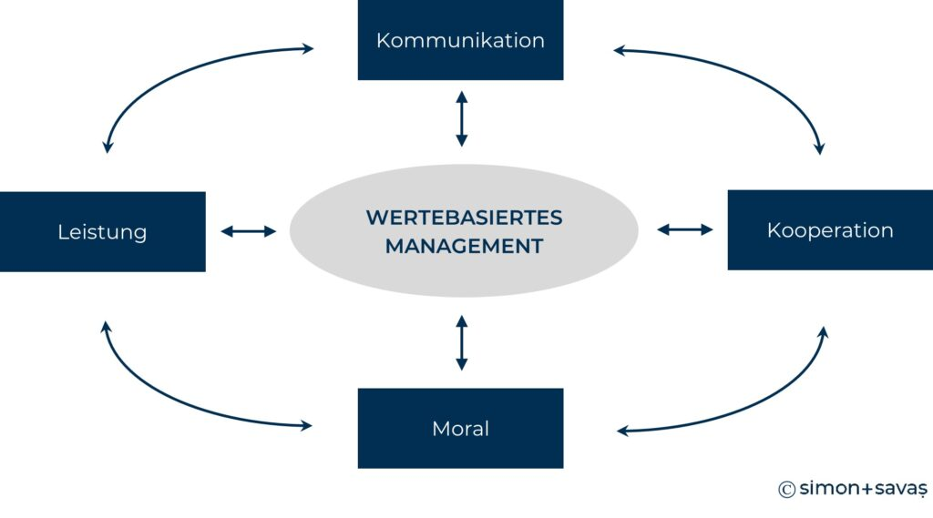 CSR_Werte