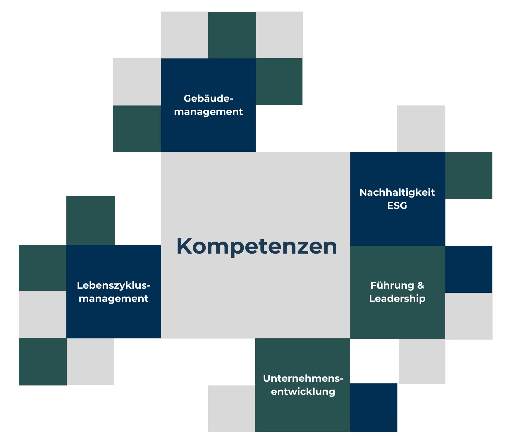 Kompetenzen 2021 Website