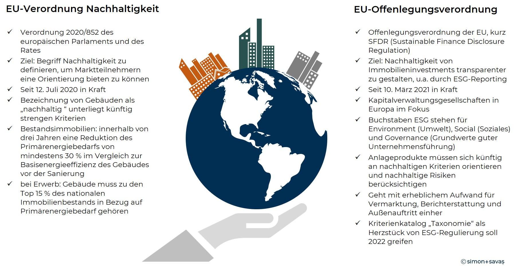 Fakten EU-Verordnungen Nachhaltigkeit Immobilienwirtschaft
